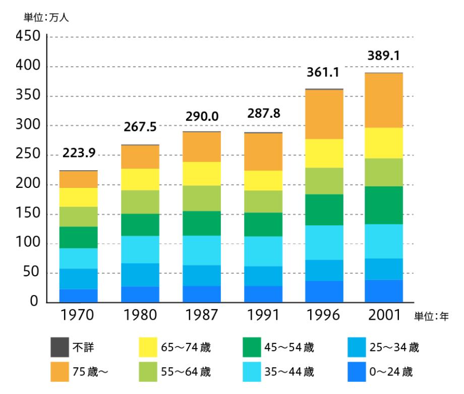 年齢階層別精神障がい者数の推移